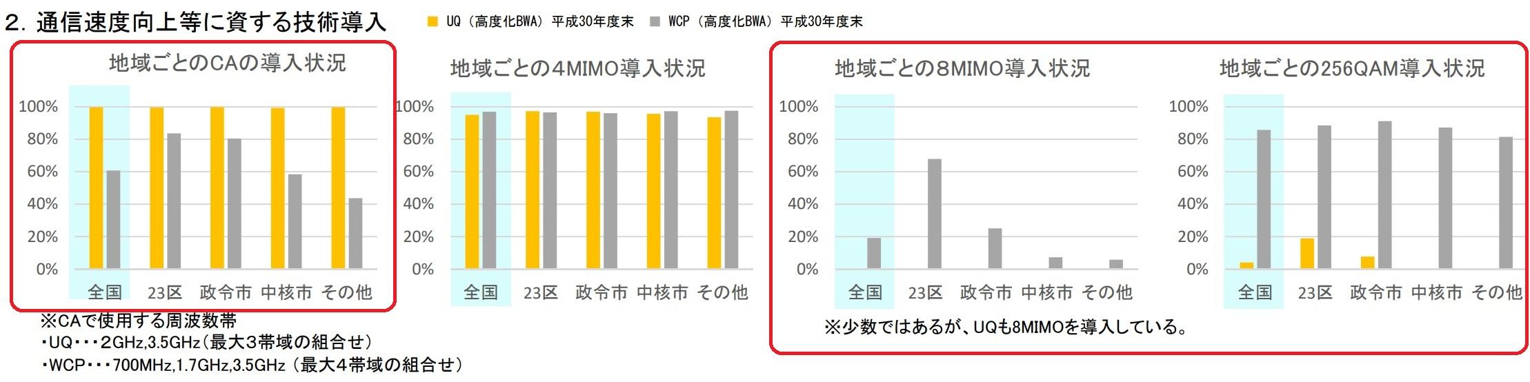 総務省の資料 - 電波の利用状況調査の評価結果の概要(案)
